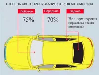 Тонировка автомобиля по госту — как ее сделать и не попасть под штрафы