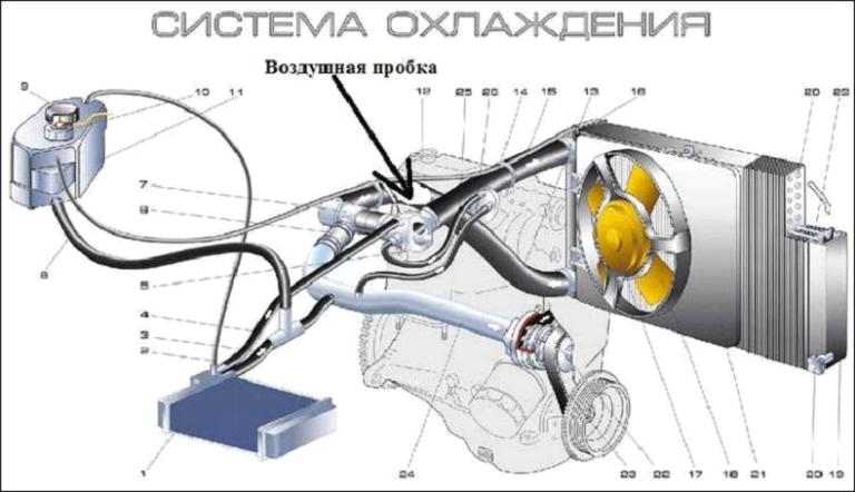 Проверка системы охлаждения двигателя автомобиля. как проверить завоздушенность, газы, герметичность и электронику