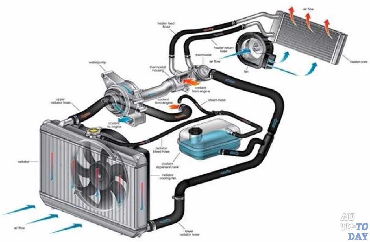 Типичные неисправности системы охлаждения двигателя (информационная статья).