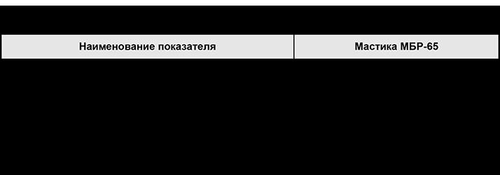 15 заводов производителей битумной мастики, список предприятий из рф, данные на октябрь 2020 года