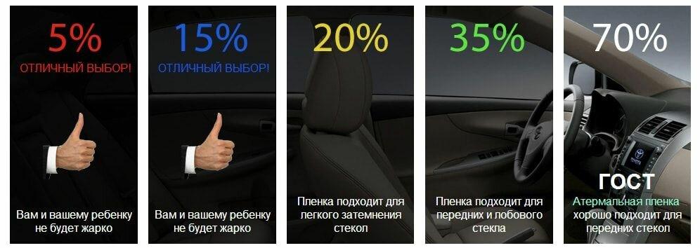 Какая тонировка лучше для авто, как выглядит в зависимости от процентов и какую выбрать для передних и задних стекол, типы на фото и советы экспертов