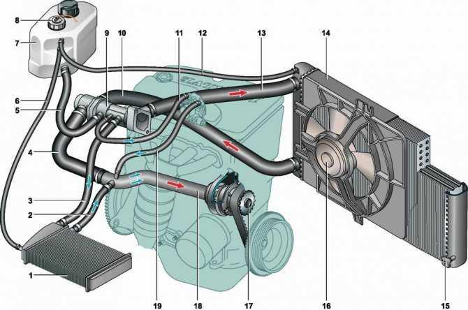 Как можно выгнать воздушную пробку из системы охлаждения