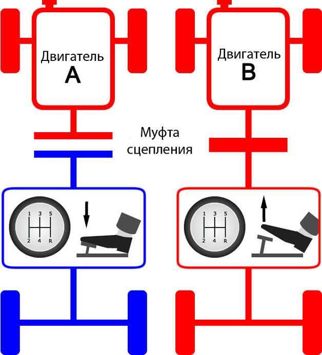Как правильно тормозить на механике перед светофором и поворотом