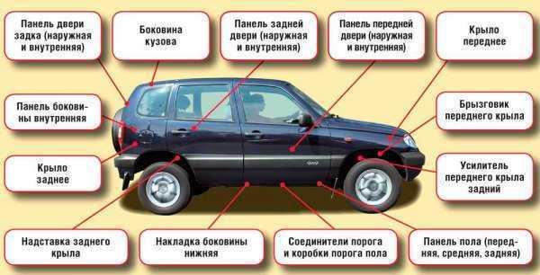 Список автомобилей с оцинкованным кузовом